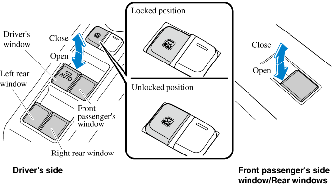 A Power Window May No Longer Open  Close If You Continue To